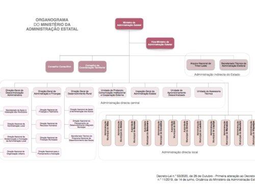 Organograma do Ministério da Administração Estatal